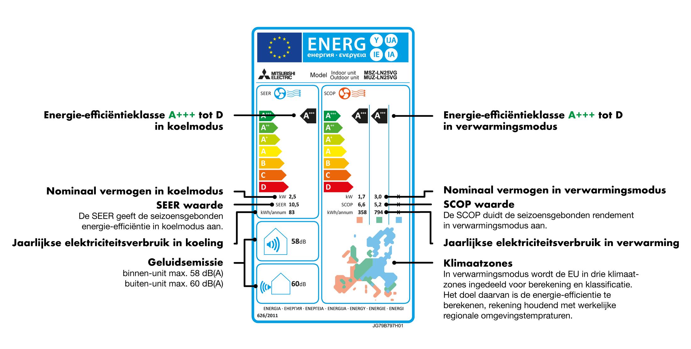 Energielabels voor airconditioning met uitleg hoe het werkt